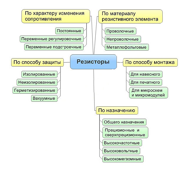 Резисторы, виды, типы